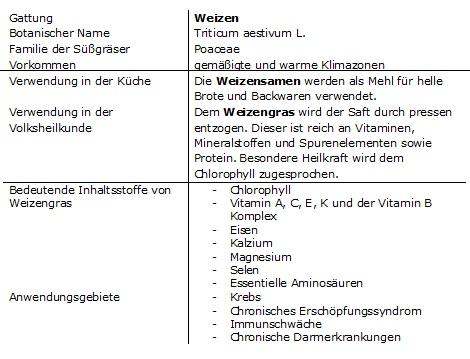 steckbrief wg 2013 - liQwheat - Weizengras