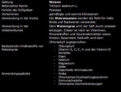 steckbrief wg schwarz - liQwheat - Weizengras
